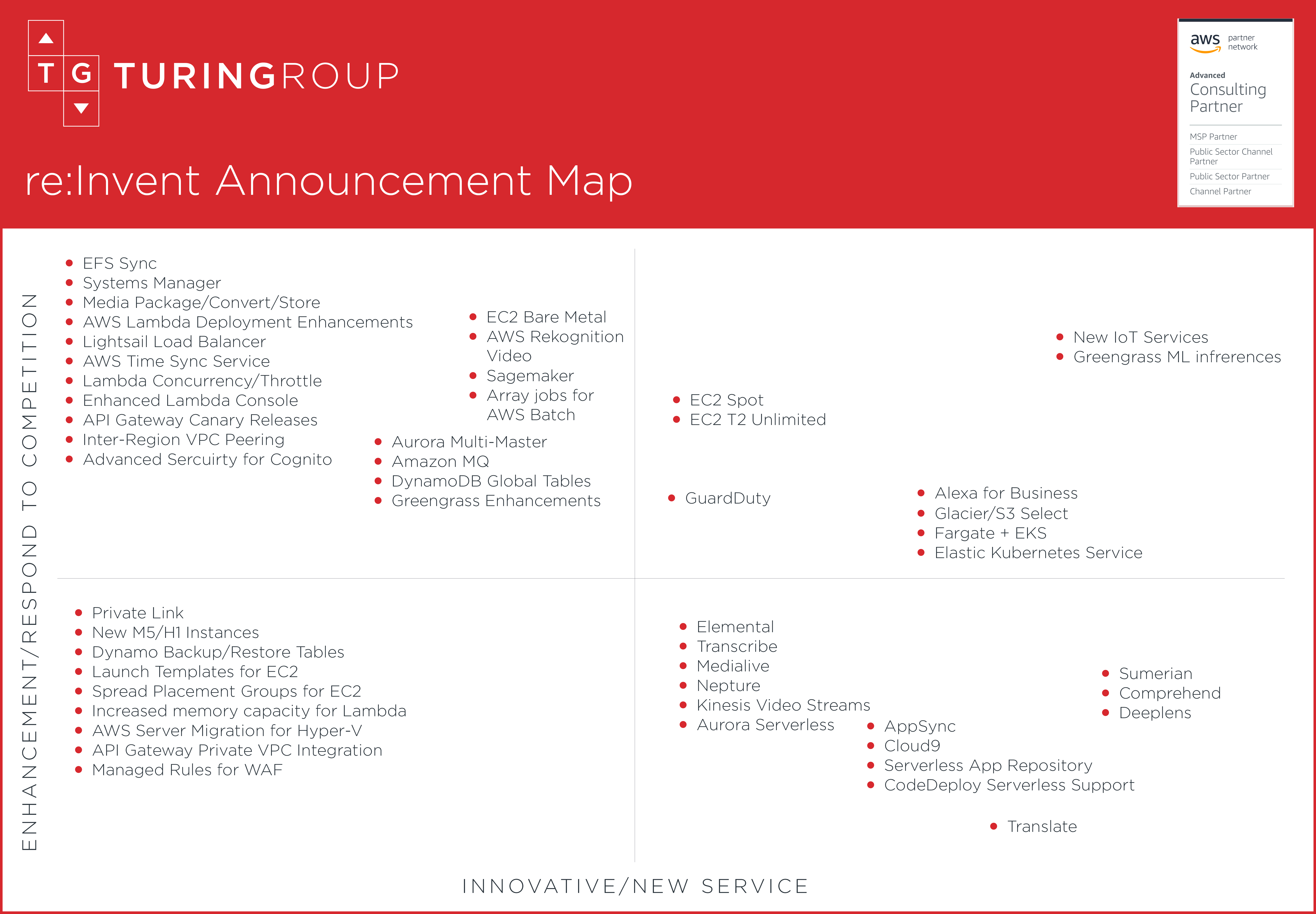 Turing Group AWS re:Invent 2017 Product Announcement Map